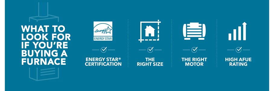4 things to look for when buying a furnace: Energy Star certification, the right size, the right motor and a high AFUE rating