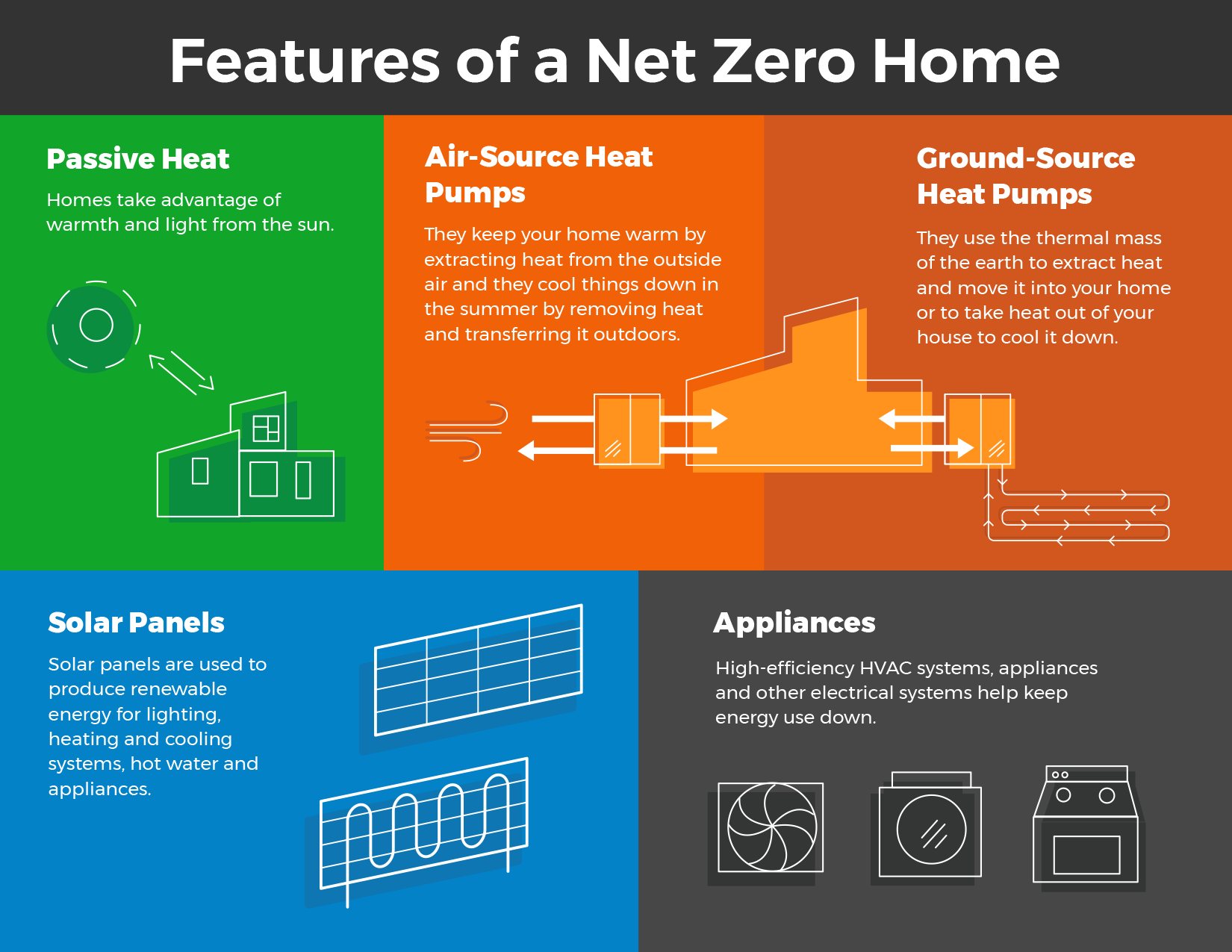 Net Zero Homes Explained Save On Energy Hvac Power Draw How Do Produce